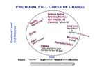 Changes, process, logic and emotions